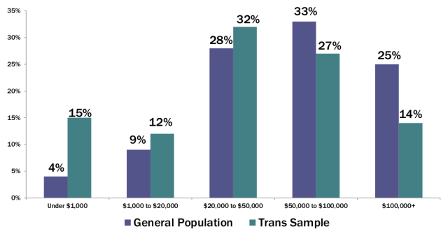 Household Income of Trans and General Population, from the National Transgender Discrimination Survey. It's also worth keeping mind that because trans people often make so little, that many live in group homes, which makes these numbers even more appalling.