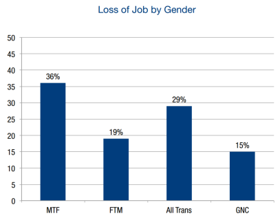 Percentage of trans people who have lost their job because they're trans, based on gendered demographics (MTF = trans women, FTM = trans men, GNC = gender non-conforming). Data from the NTDS.